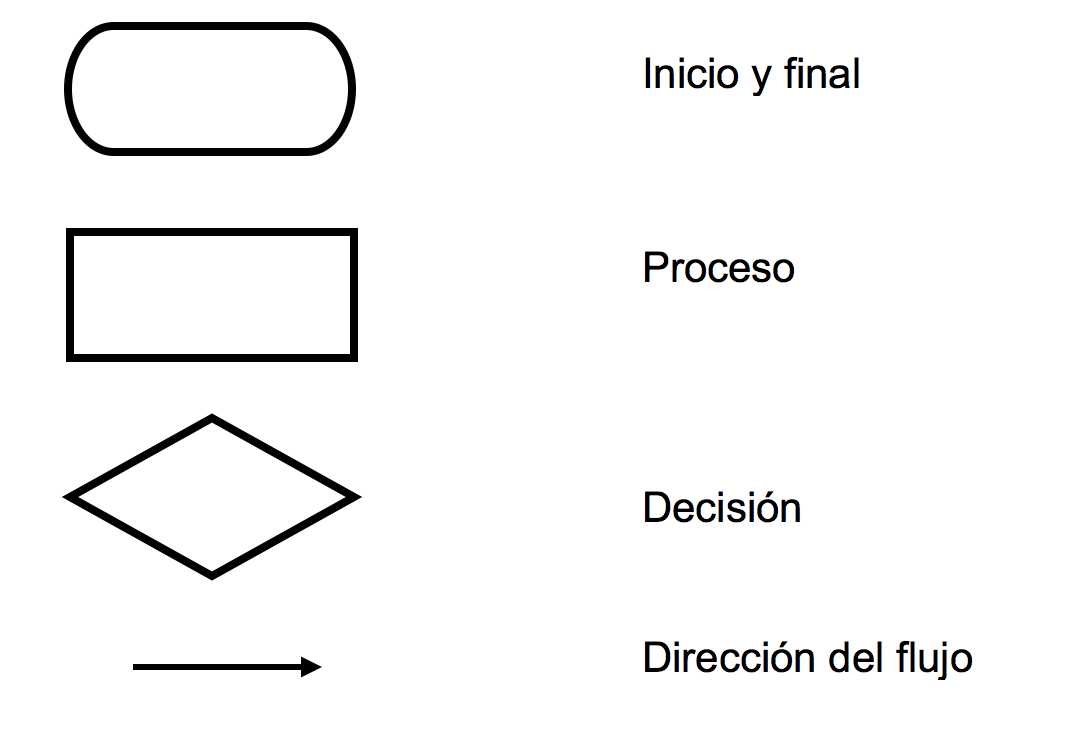 Diagrama De Flujo Proceso Gallery How To Guide And Refrence
