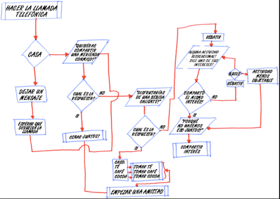 Siete herramientas bsicas de la calidad el diagrama de flujo siete herramientas bsicas de la calidad el diagrama de flujo caminar y documentar el proceso ccuart Images