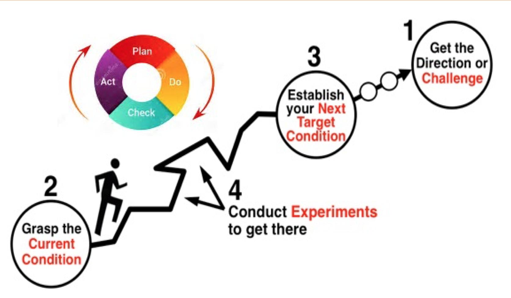 The Improvement Kata Part Ii Scientific Method Amp Shingo